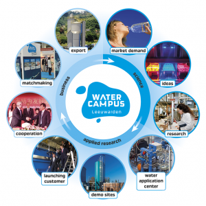 WaterTechnChain