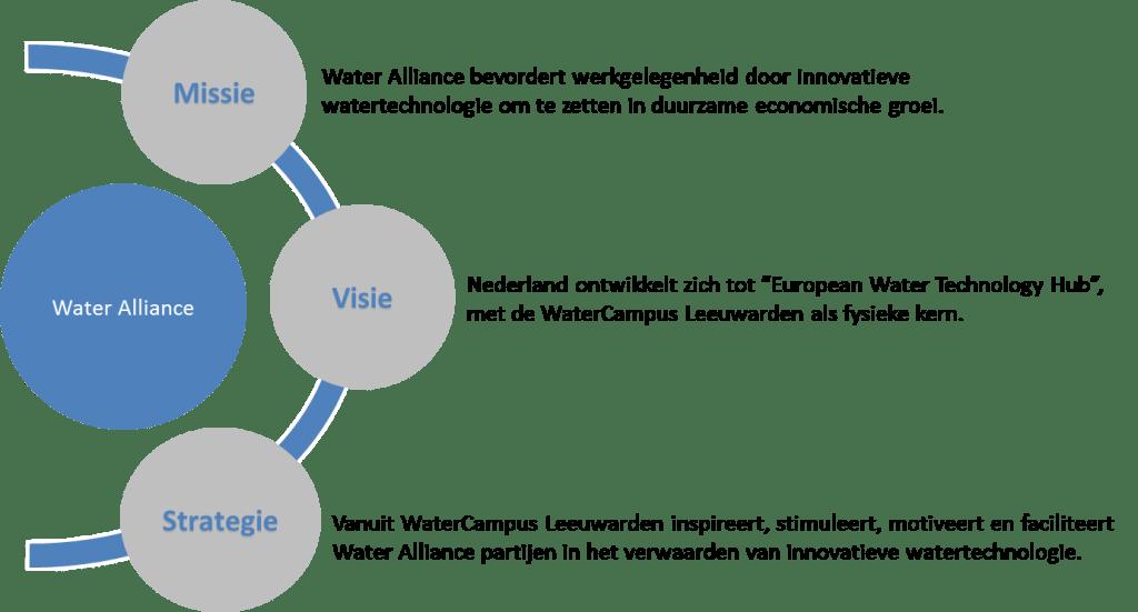 missie, visie en strategie