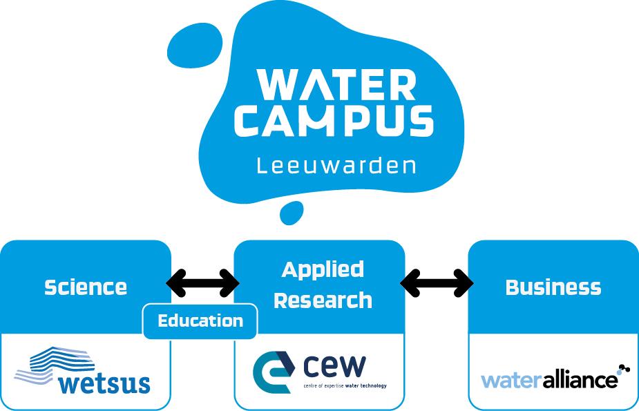 Drie pijlers WaterCampus + managing partners
